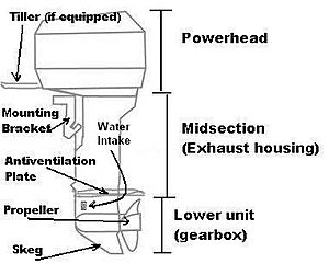 Outboard motor Facts for Kids