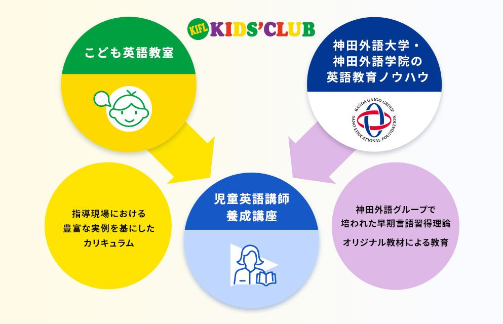 神田外語グループのノウハウが活きた実践型カリキュラムの説明図