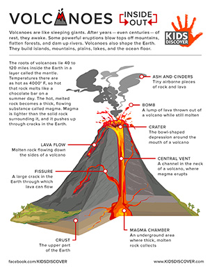 inside volcano diagram vent wiring maker volcanoes kids discover online login or sign up for a free account to access this content