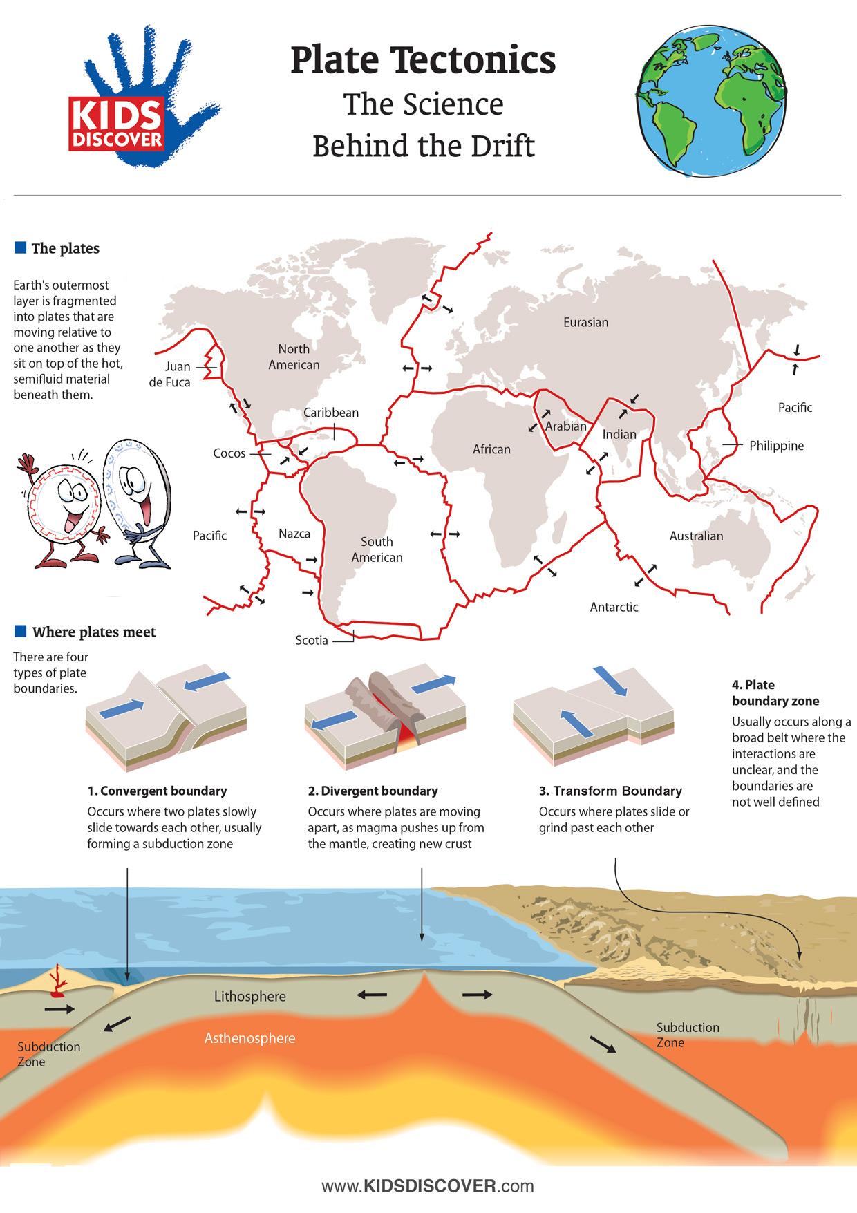 Infographic Plate Tectonics