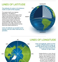 Infographic: Latitude and Longitude - Kids Discover [ 1112 x 788 Pixel ]