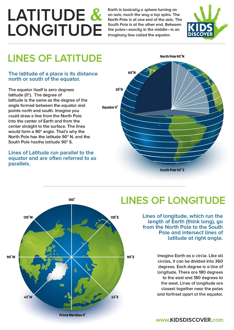 hight resolution of Infographic: Latitude and Longitude - Kids Discover