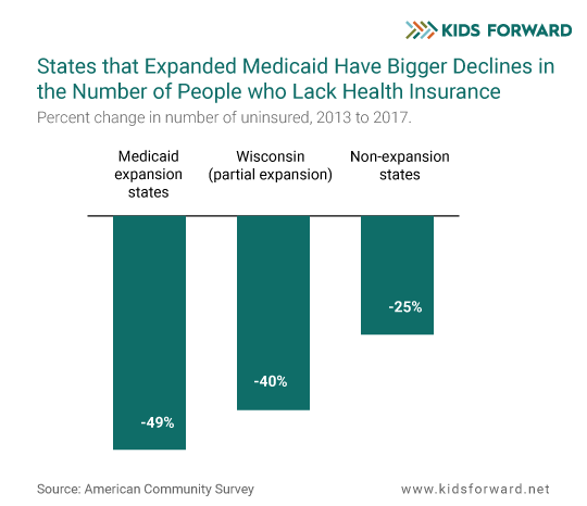 Four Charts About Health Care You Need To See Kids Forward