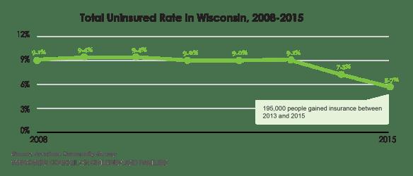 chart-1_uninsured-2008-to-2015-13