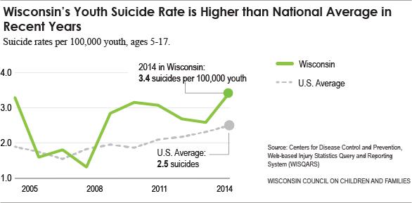 Web_Suicide_graph