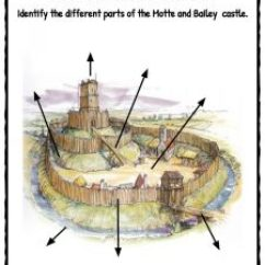 Motte And Bailey Castle Labeled Diagram Pioneer Deh P3100ub Wiring 2 Facts, Worksheets & History For Kids