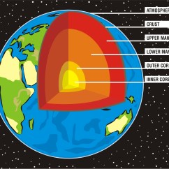 Structure Of The Earth Diagram To Label Gravity Hot Water Wiring Earths Crust Get Free Image About