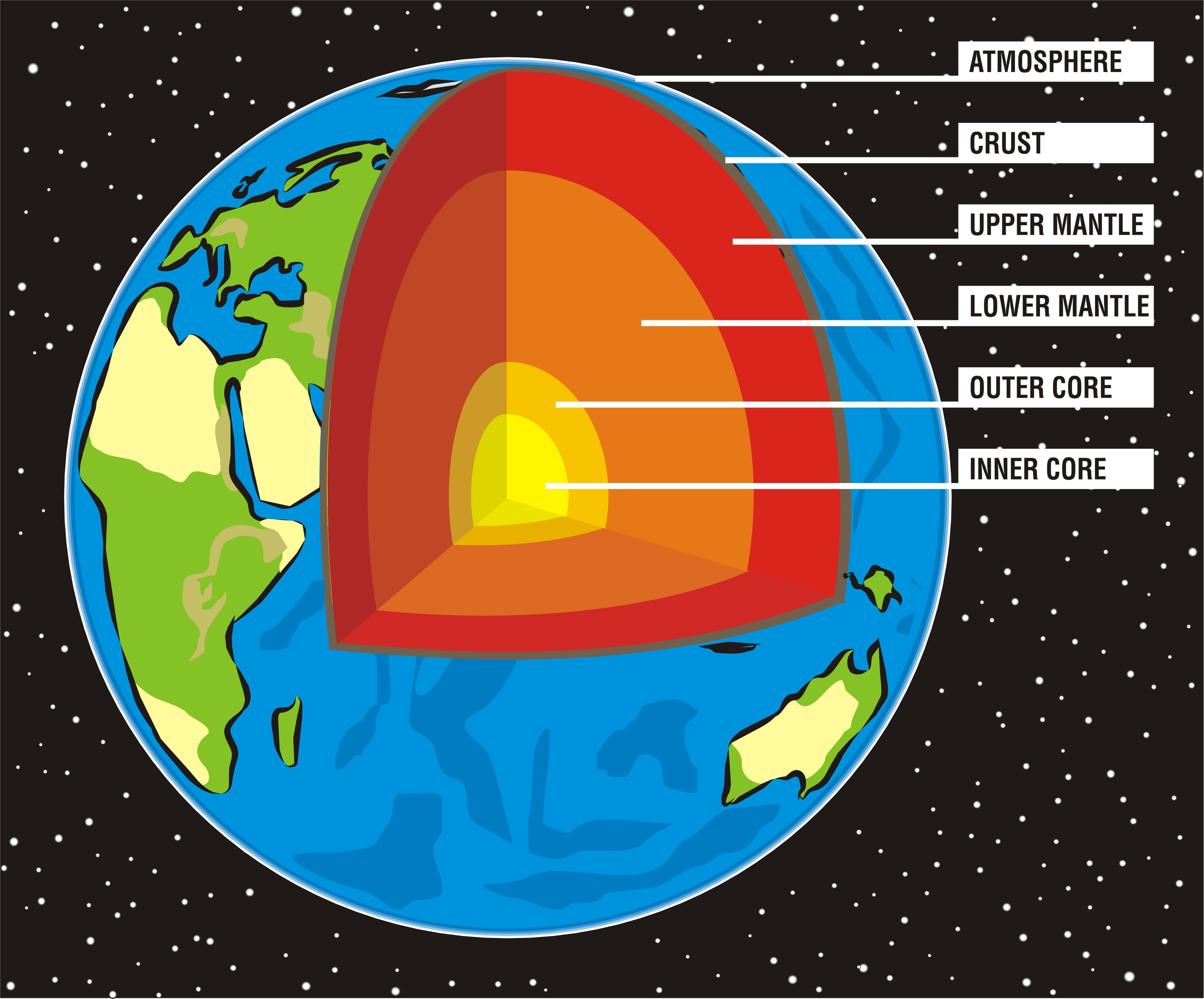 structure of the earth diagram painless wiring mopar kidspressmagazine