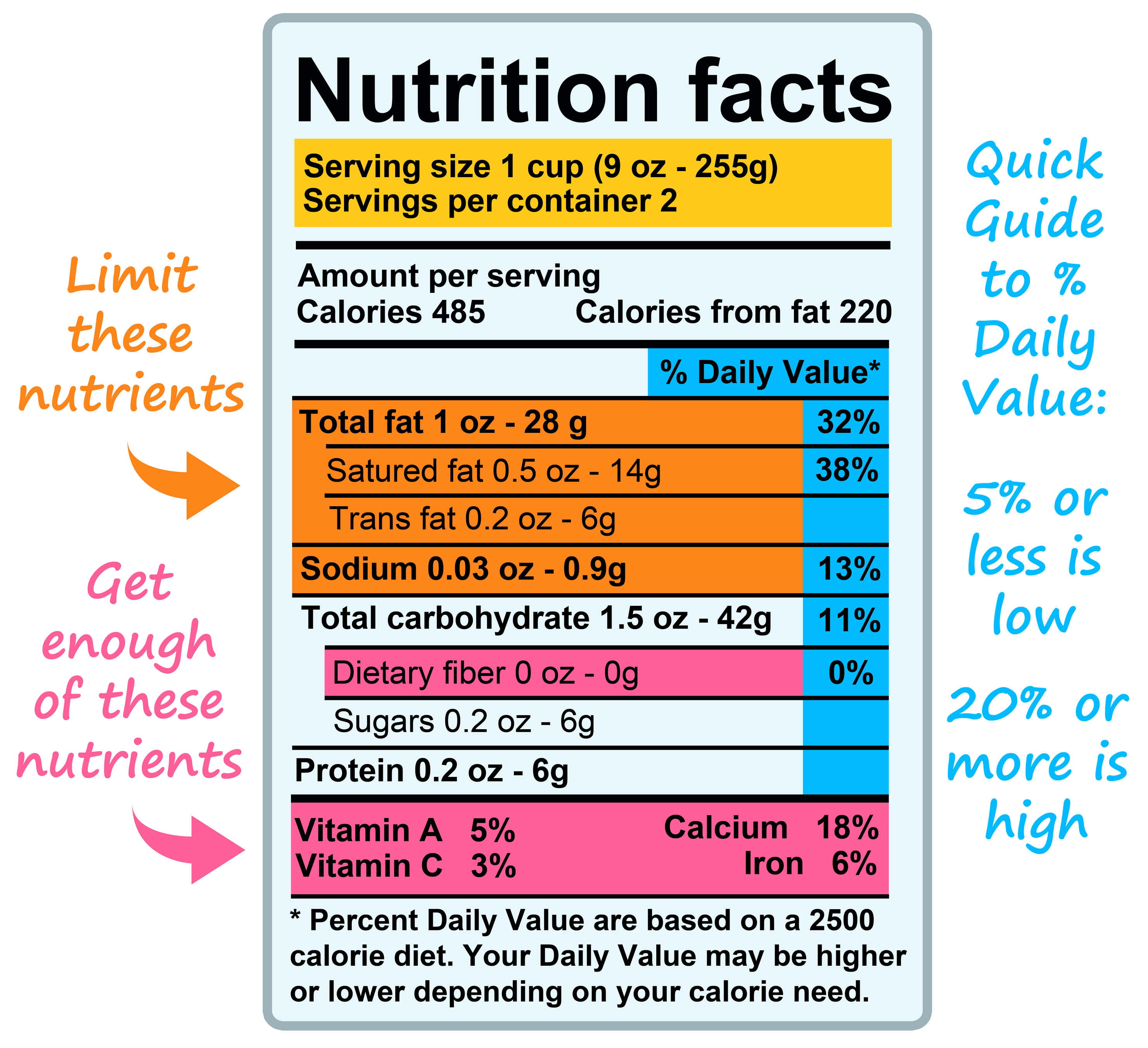 Understanding Nutritional Information Labels