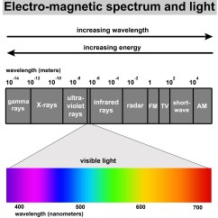Electromagnetic Spectrum Diagram Labeled Central Heating Wiring Pump Overrun Visible Light And The Electro Magnetic
