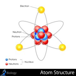 Parts Of An Atom Diagram Wiring For Rv Battery Isolator The Structure Atoms Kidspressmagazine