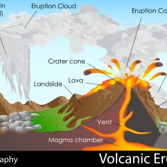 Pictures Of A Volcano Diagram Poulan Chainsaw Carburetor Fuel Line Causes Volcanic Eruption