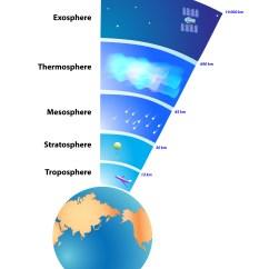 Hydrosphere Lithosphere Atmosphere Diagram Kitchen Ceiling Light Wiring Levels Of The Kidspressmagazine