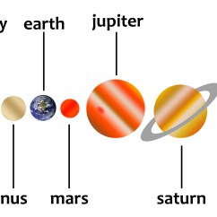 Diagram Of The Planets In Order Metal Connector To Rj45 Cat 6 Wiring Solar System Kidspressmagazine