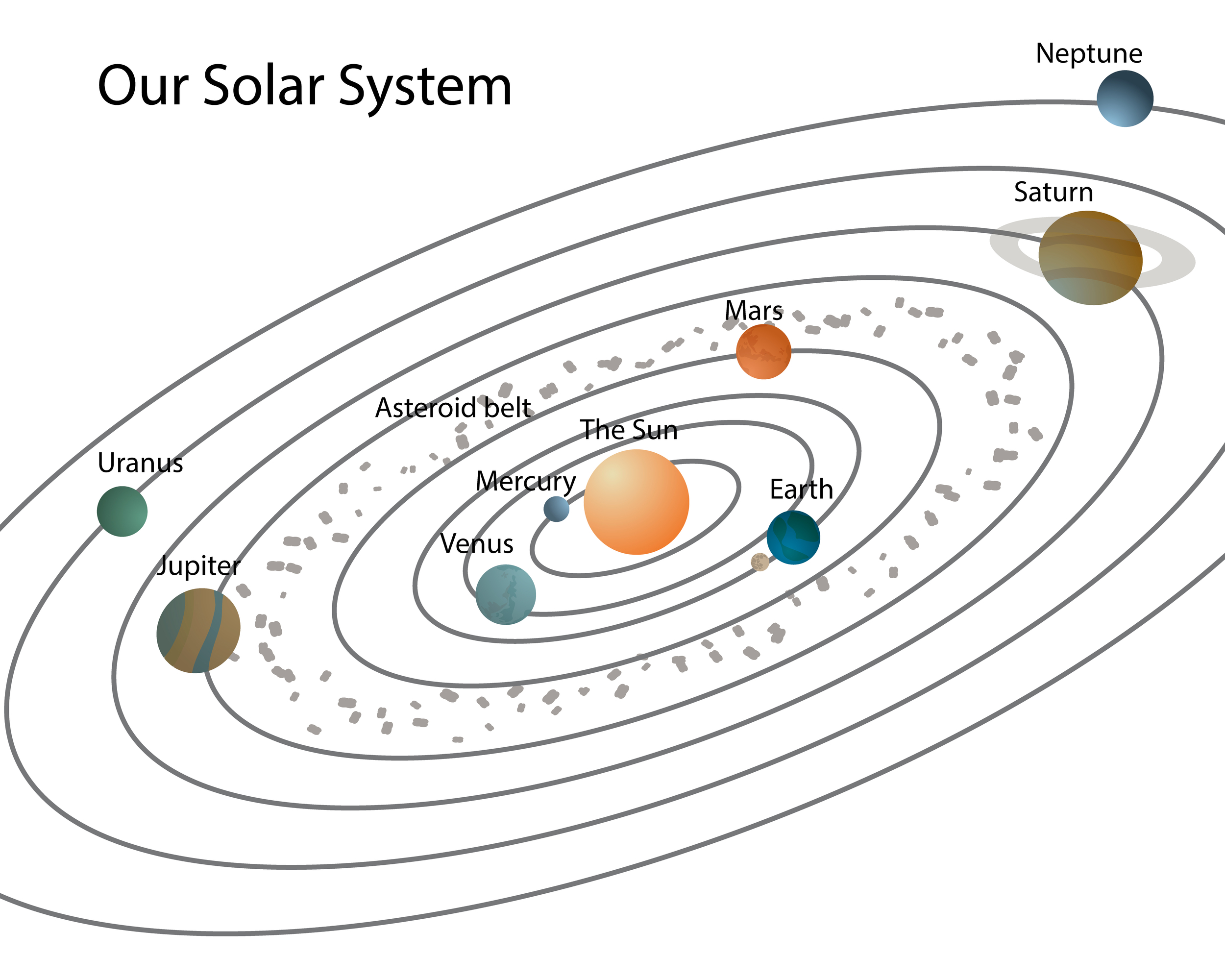 Orbit Solar System Worksheet Blank Page 2