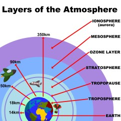 Layers Of The Earth Diagram 7 Pin Trailer Wiring Electric Brakes Levels Atmosphere Kidspressmagazine