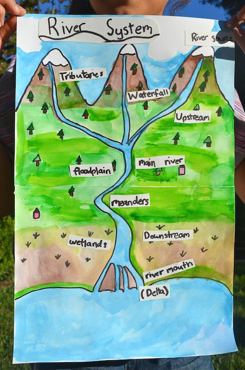 diagram of a delta landform emg 81 wiring resources to learn about rivers: with global twist