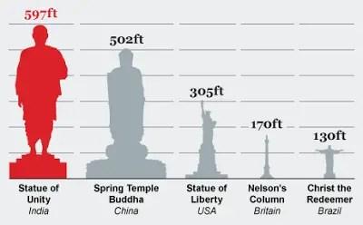 Statue of Liberty Size Comparison