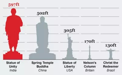 Statue of Liberty Size Comparison