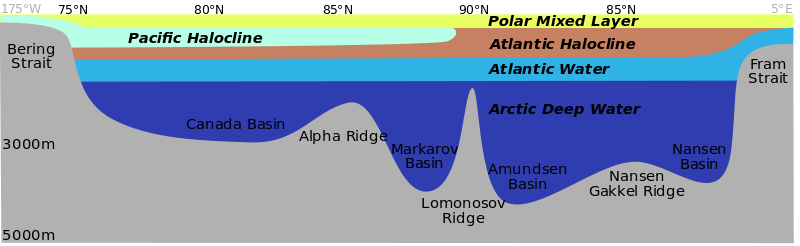 arctic ocean depth