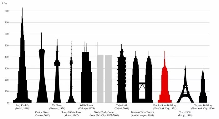 How Tall Is The Eiffel Tower