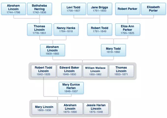 Abraham Lincoln family tree