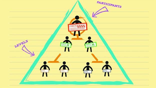 sơ đồ kim tự tháp