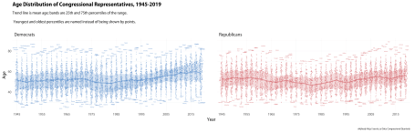 Age trends, distributions, and outliers.