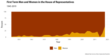 First-term representatives by gender, 1945-2019