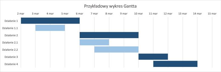 Gantt i jego wykresy czyli jak zaplanowa projekt w excelu poniej przykad wykresu gantta zrzut ekranu 2016 09 19 o 11 45 ccuart Choice Image