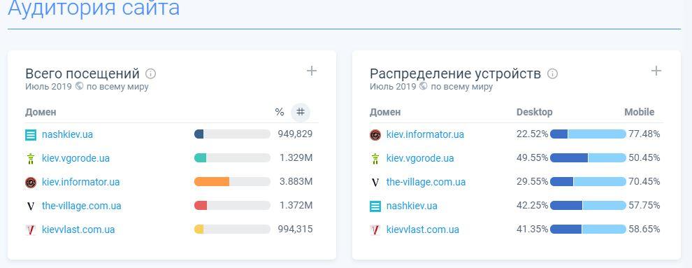 Где читать главные новости Киева: рейтинг лучших сайтов за июль 2019 | Информатор ...