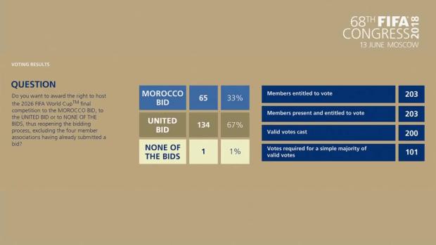 دارتها السعودية.. 65 صوتا فقط للمغرب!