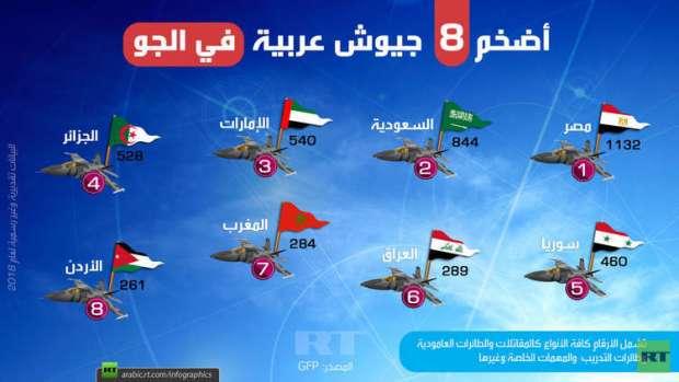 مصر الأولى والمغرب سابعا.. أضخم 8 جيوش عربية في الجو