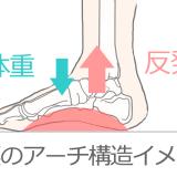 扁平足?ハイアーチ?足(足裏)の悩みの対処方法