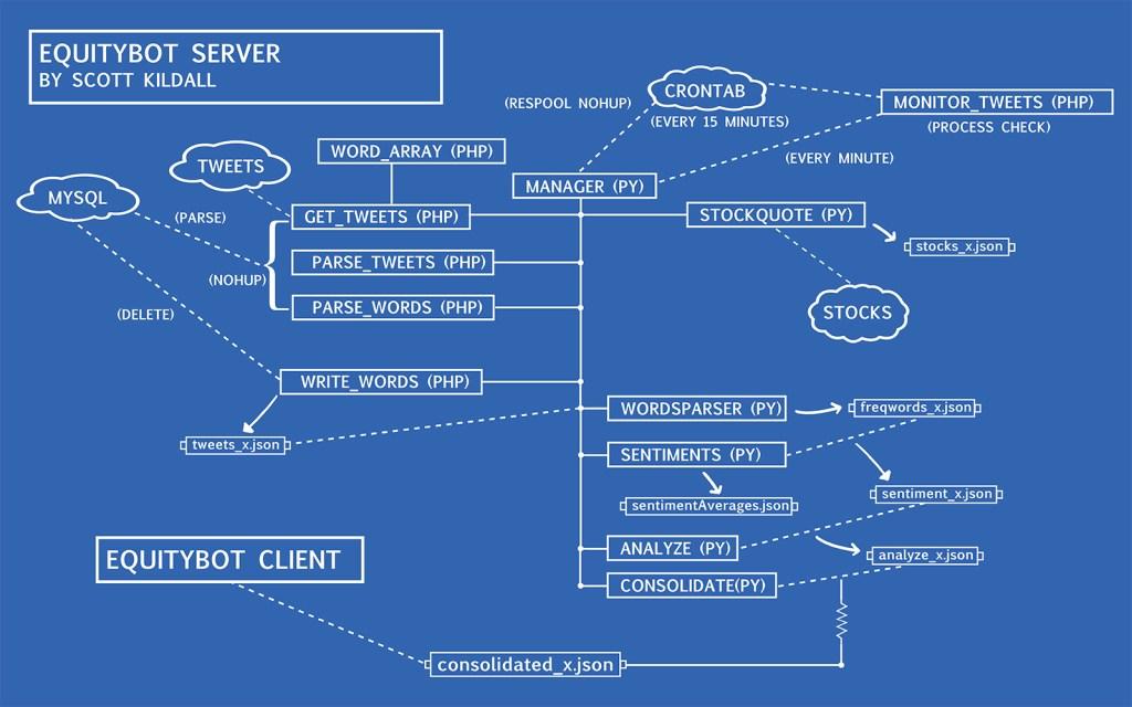 ebot_server_diagram_v1