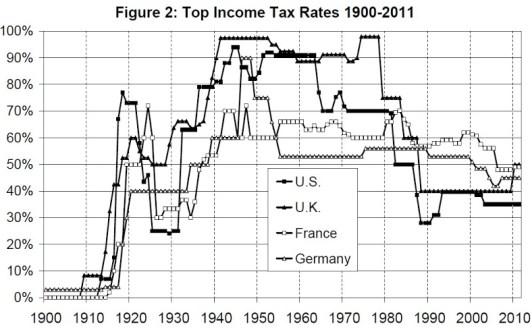 PikettySaez2012