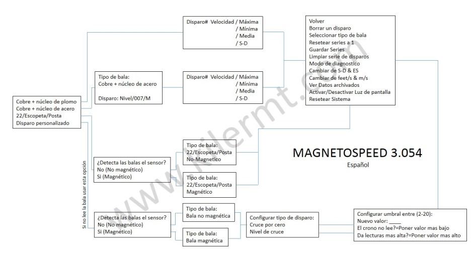 Cronografo Magneto Speed en español