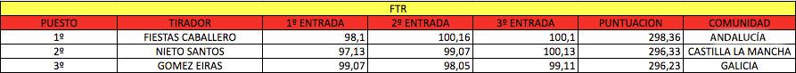 armas-campeonato-espana-f-class-ftr-2016