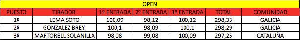 armas-campeonato-espana-f-class-open-2016