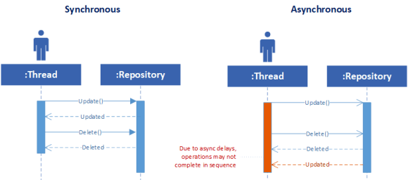 A pair of sequence diagrams where synchronous code makes an update call, gets a response, then makes a delete call and gets a response. In the async sequence diagram, the update and delete methods are called asynchronously, but delete completes before update, leading to unpredictable behavior.