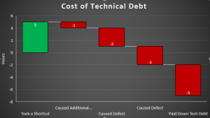 The True Cost of Technical Debt