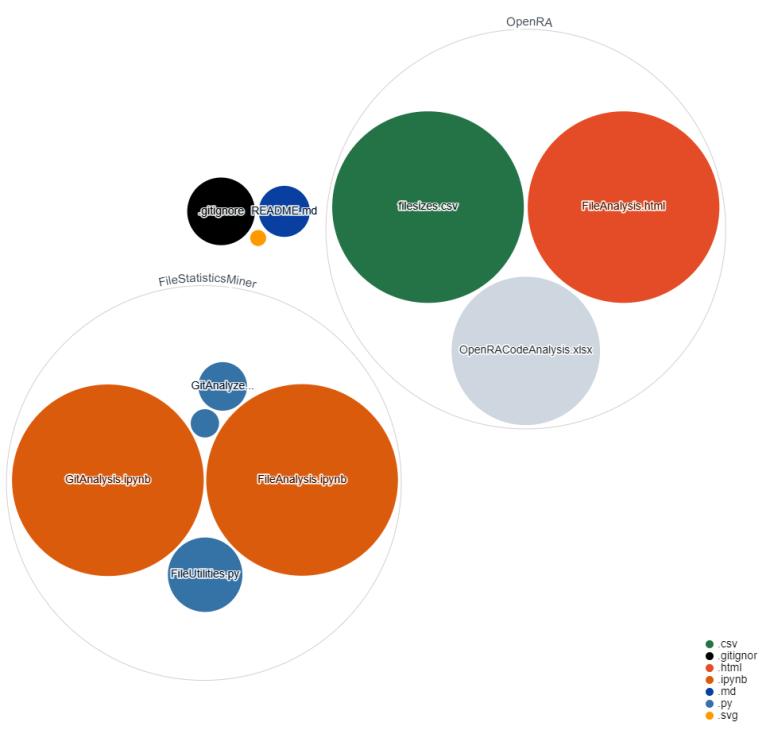 A Visualization of the IntegerMan/VisualizingCode Repository