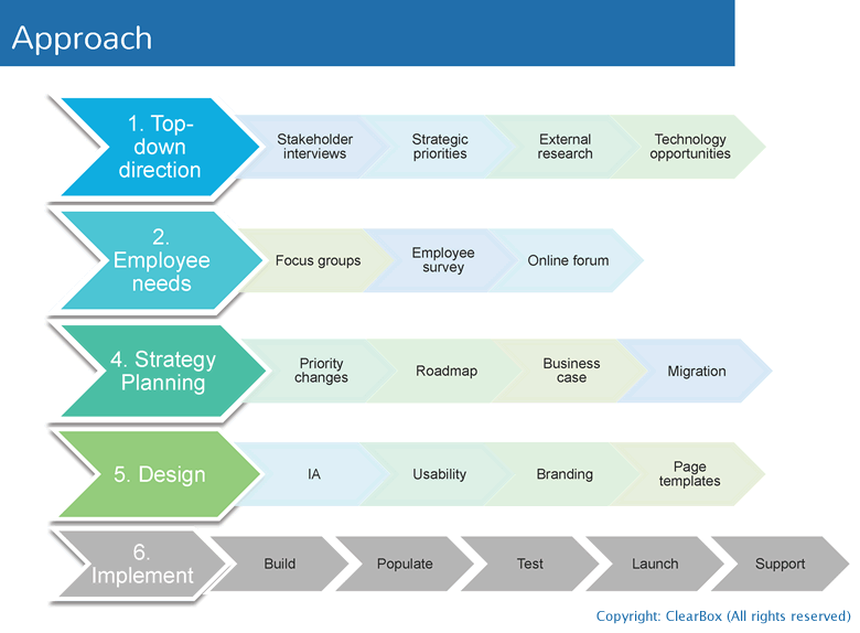 Intranet foundations  purpose strategy design and