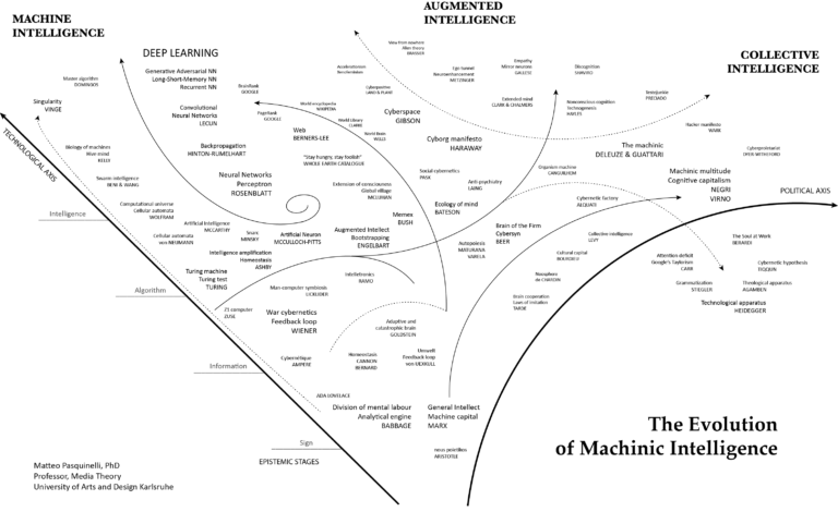 The Evolution of Machine Intelligence