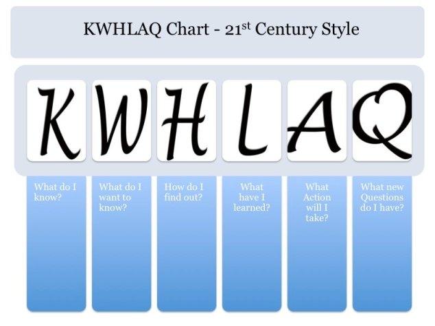 Upgraded KWL Chart for the 21st Century « Kim Baker