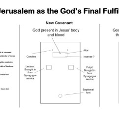 New Jerusalem Diagram Automotive Air Conditioning Wiring Revelation Lesson 17 The Heaven And Earth Shepherd Old Covenant Worship Prefigures