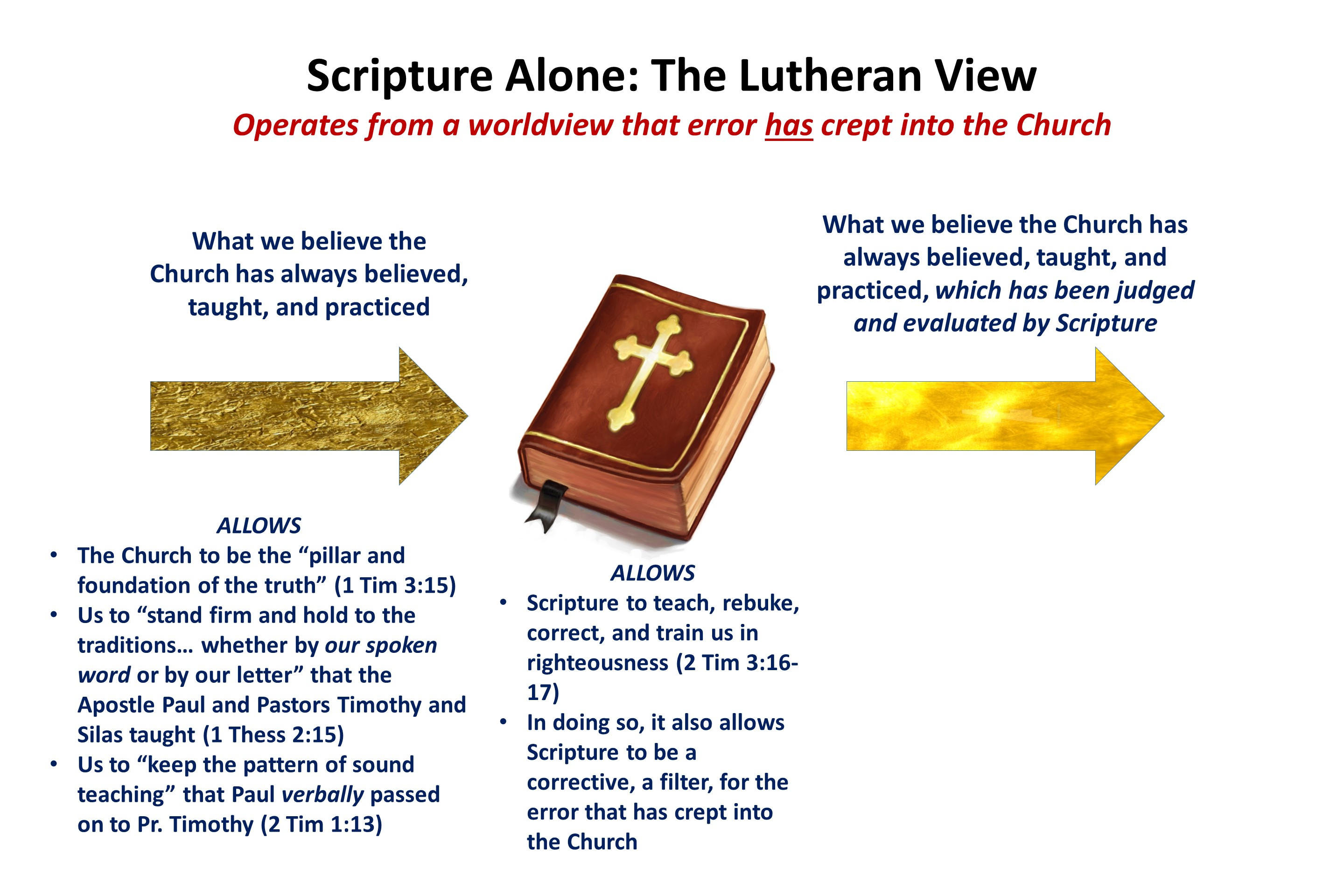 2 Scripture Alone The Lutheran View