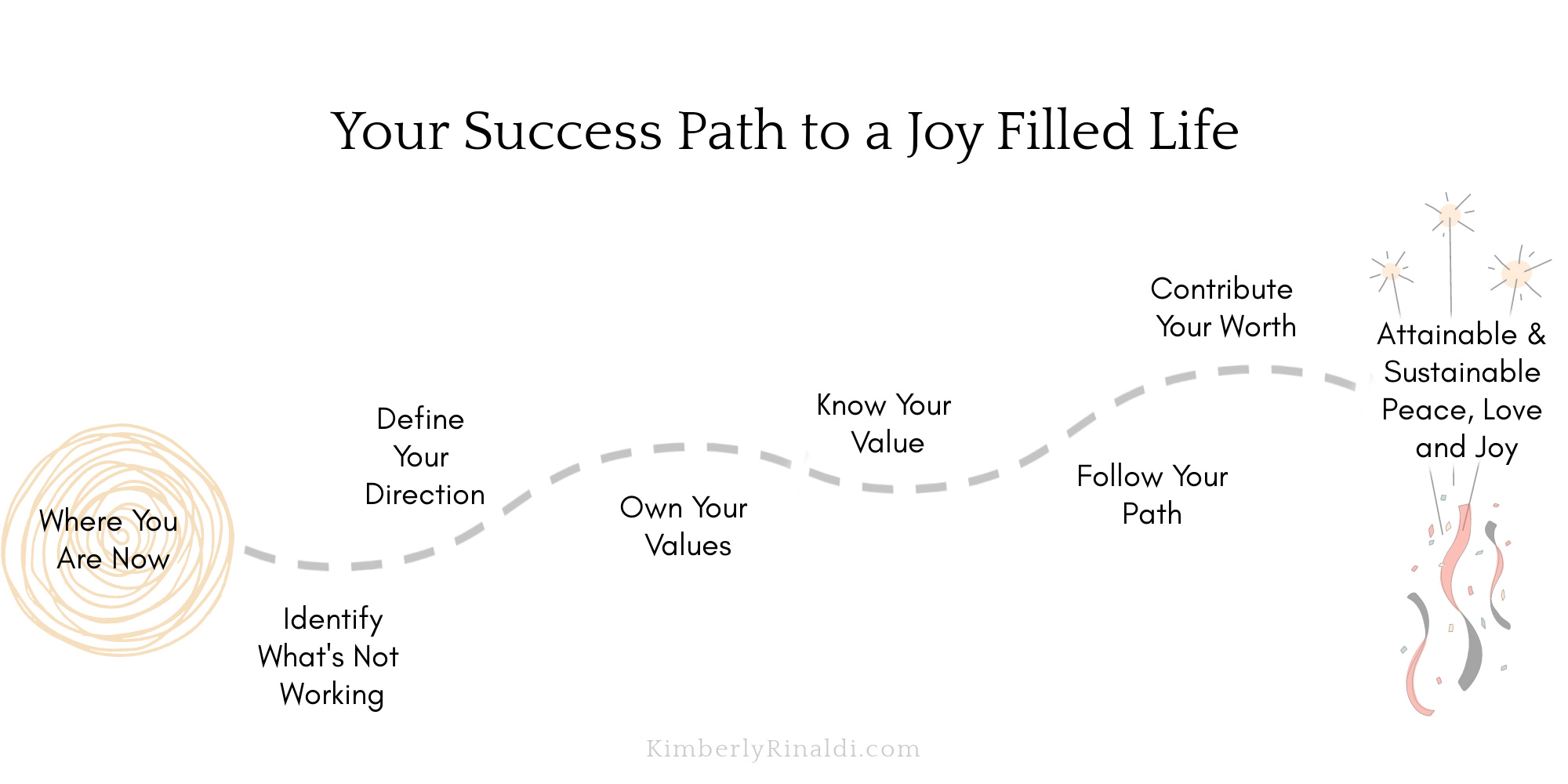 14 Day Guided Journey to a Joy Filled Life Success Path