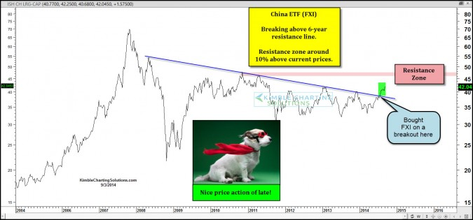 China breaks 6-year resistance line, nice price action of late!