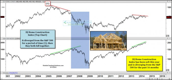 Home Builders diverging again, similar to 2006-2007